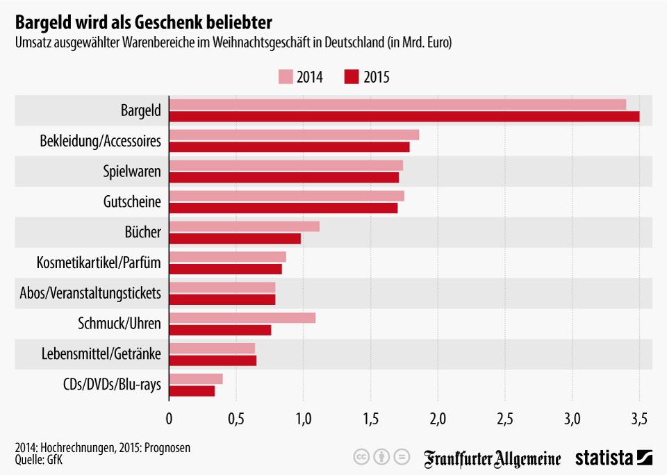 MARKTFORSCHUNG RUND UM WEIHNACHTSGESCHENKE 2015 - Foerster & Thelen